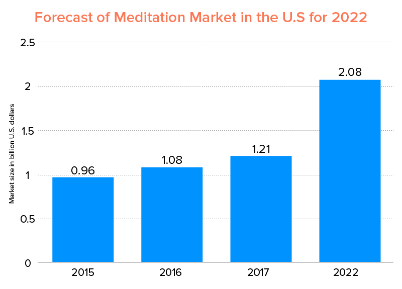Forecast-of-Meditation-Market-in-the-U.S-for-2022