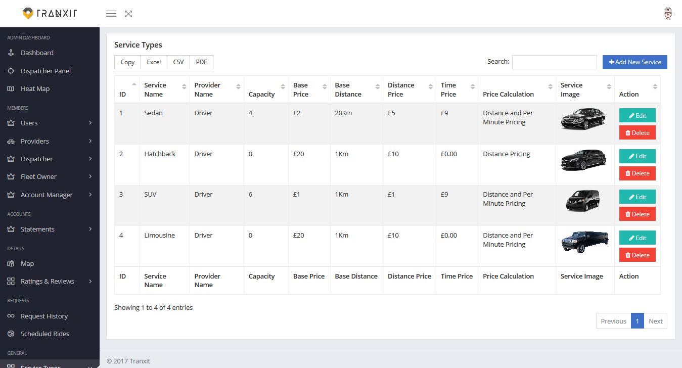 Visuals of Uber Clone App's Admin Panel - Appdupe